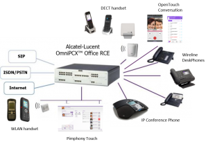 ALE Unified Comm