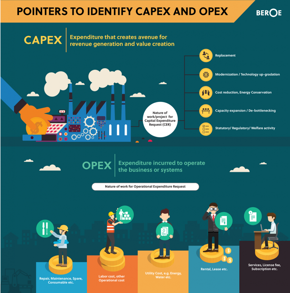 OPEX vs CAPEX MSP