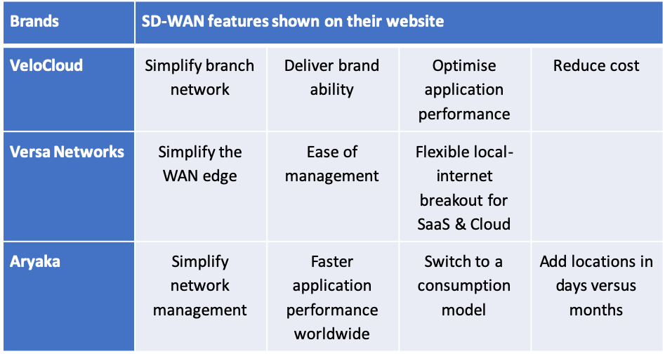 SDWAN comparison table