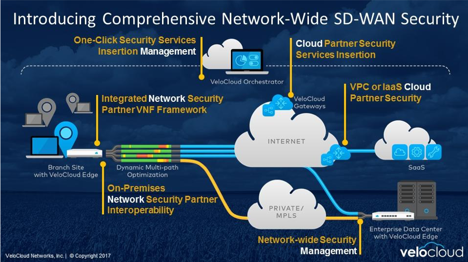 VeloCloud SDWAN security
