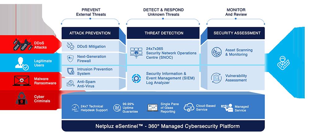 esentinel cybersecurity platform